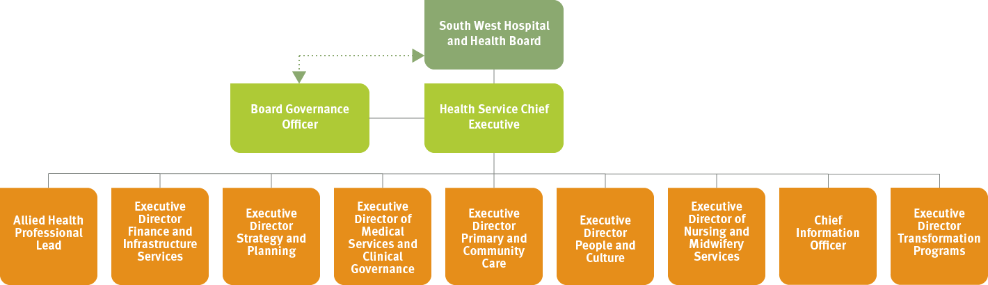SWHHS Organisational Structure December 2018